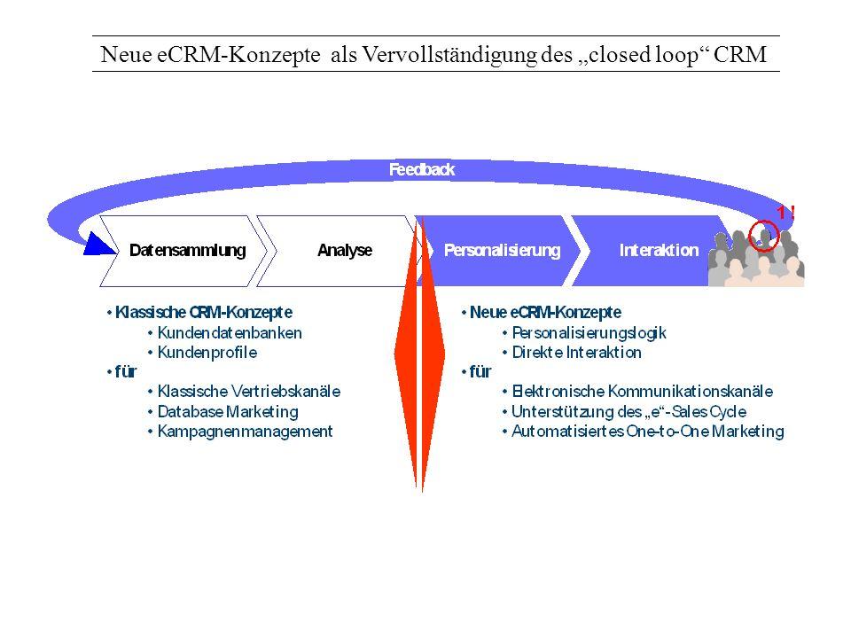 Neue eCRM-Konzepte als Vervollständigung des closed loop CRM