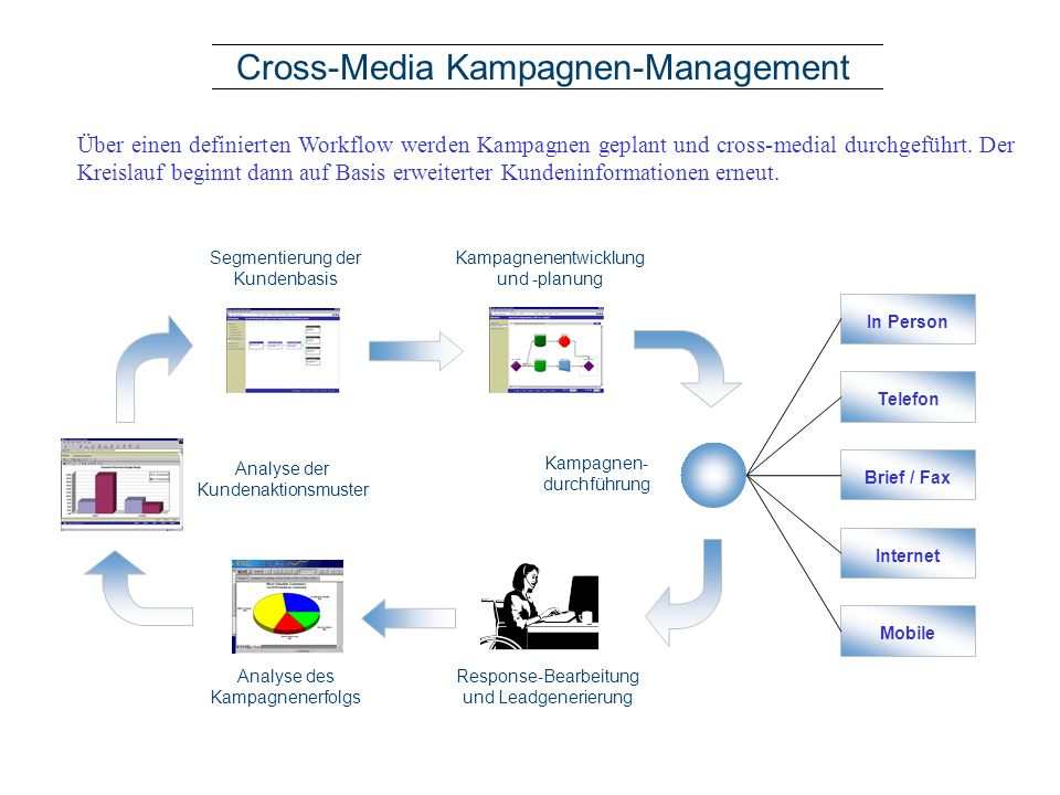 Cross-Media Kampagnen-Management In Person Telefon Brief / Fax Internet Mobile Response-Bearbeitung und Leadgenerierung Analyse des Kampagnenerfolgs A