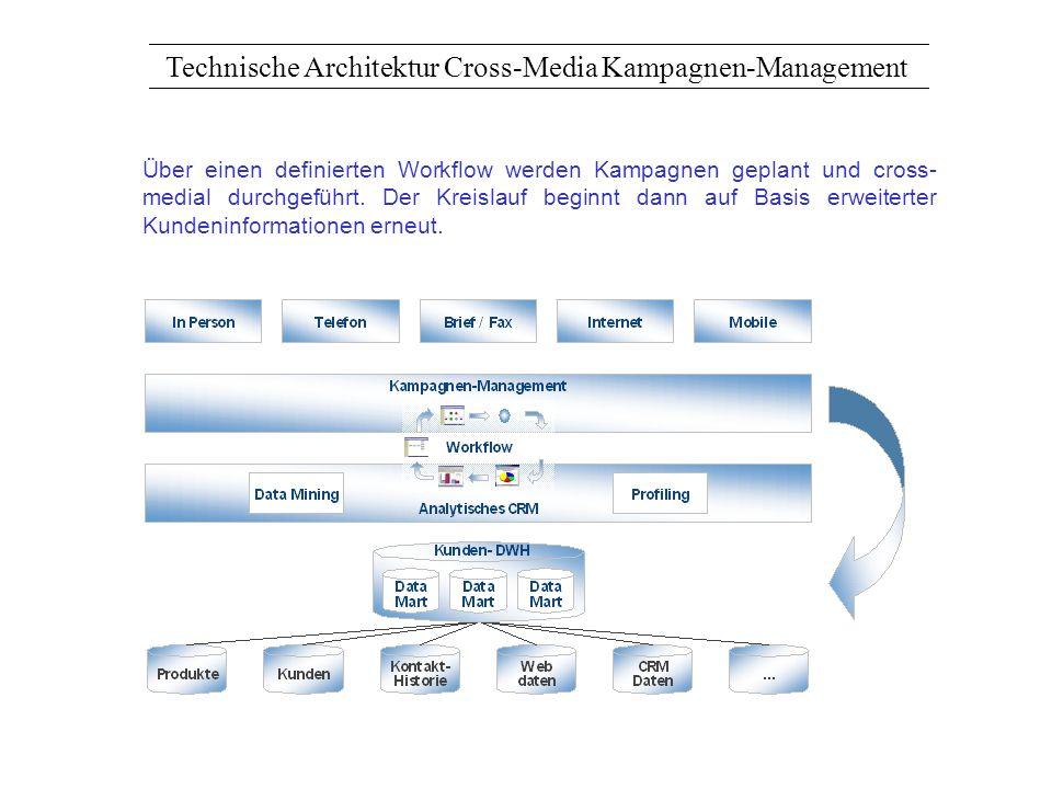 Technische Architektur Cross-Media Kampagnen-Management Über einen definierten Workflow werden Kampagnen geplant und cross- medial durchgeführt. Der K