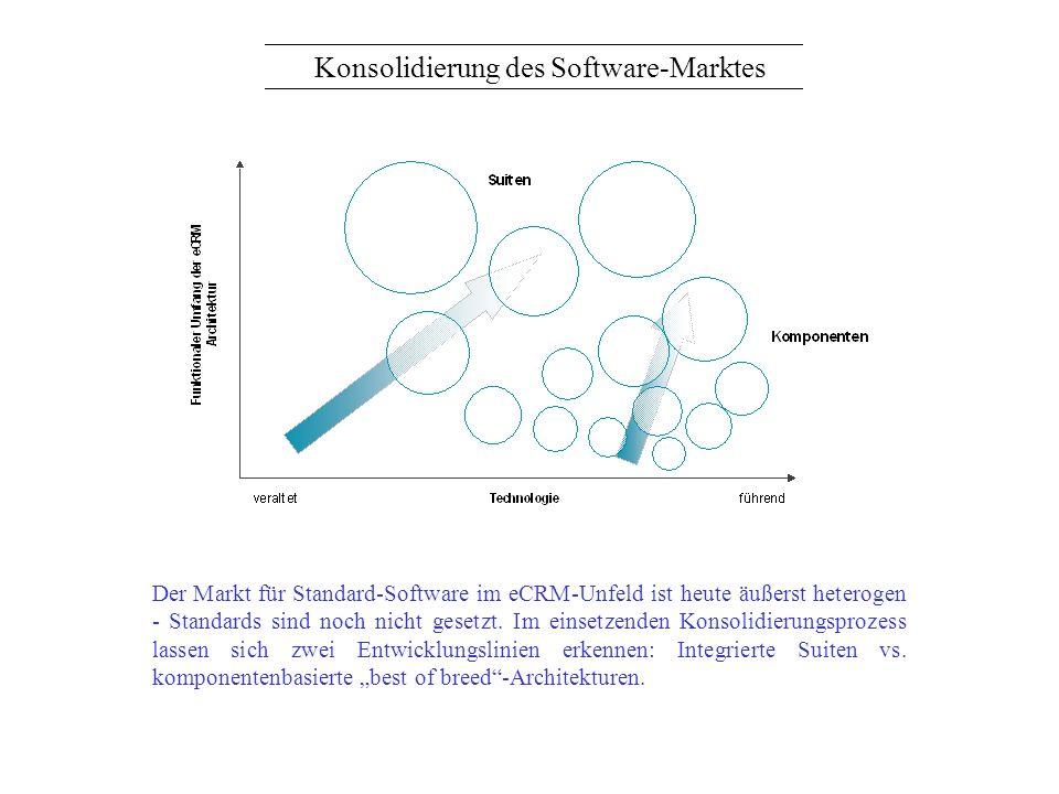 Konsolidierung des Software-Marktes Der Markt für Standard-Software im eCRM-Unfeld ist heute äußerst heterogen - Standards sind noch nicht gesetzt. Im
