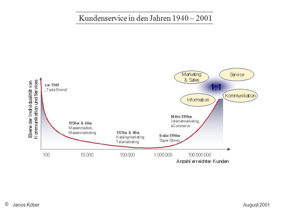 Kundenservice in den Jahren 1940 – 2001 Janos Kober © August 2001