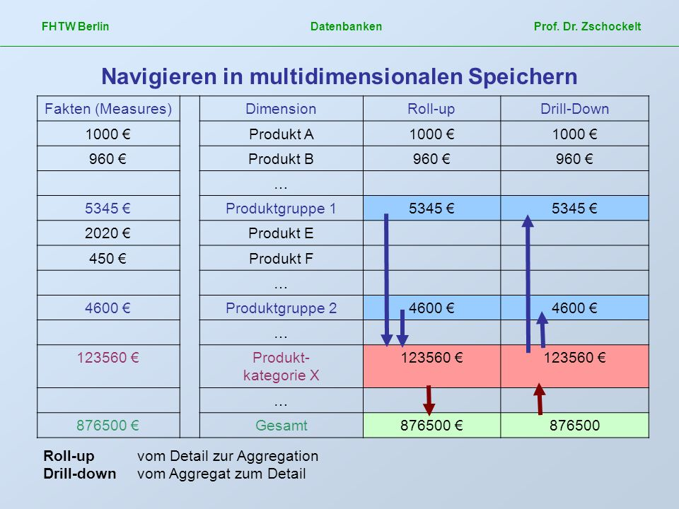 Fakten (Measures)DimensionRoll-upDrill-Down 1000 Produkt A1000 960 Produkt B960 … 5345 Produktgruppe 15345 2020 Produkt E 450 Produkt F … 4600 Produk