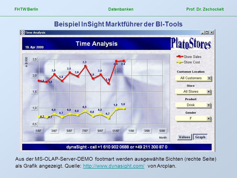 FHTW Berlin Datenbanken Prof. Dr. Zschockelt Beispiel InSight Marktführer der BI-Tools Aus der MS-OLAP-Server-DEMO footmart werden ausgewählte Sichten