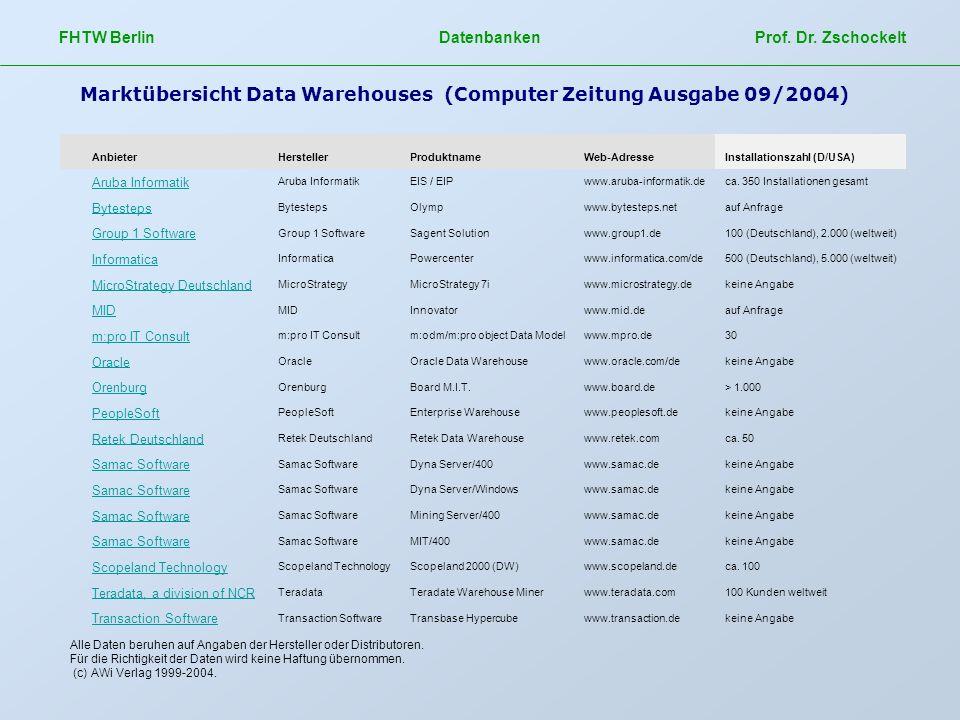 FHTW Berlin Datenbanken Prof. Dr. Zschockelt Marktübersicht Data Warehouses (Computer Zeitung Ausgabe 09/2004) AnbieterHerstellerProduktnameWeb-Adress