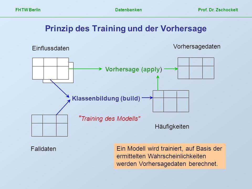 FHTW Berlin Datenbanken Prof. Dr. Zschockelt Prinzip des Training und der Vorhersage