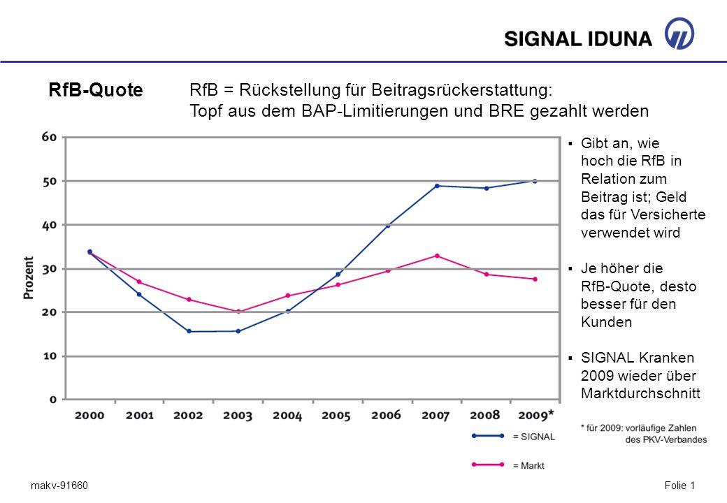 makv-91660Folie 1 RfB-Quote Gibt an, wie hoch die RfB in Relation zum Beitrag ist; Geld das für Versicherte verwendet wird Je höher die RfB-Quote, des