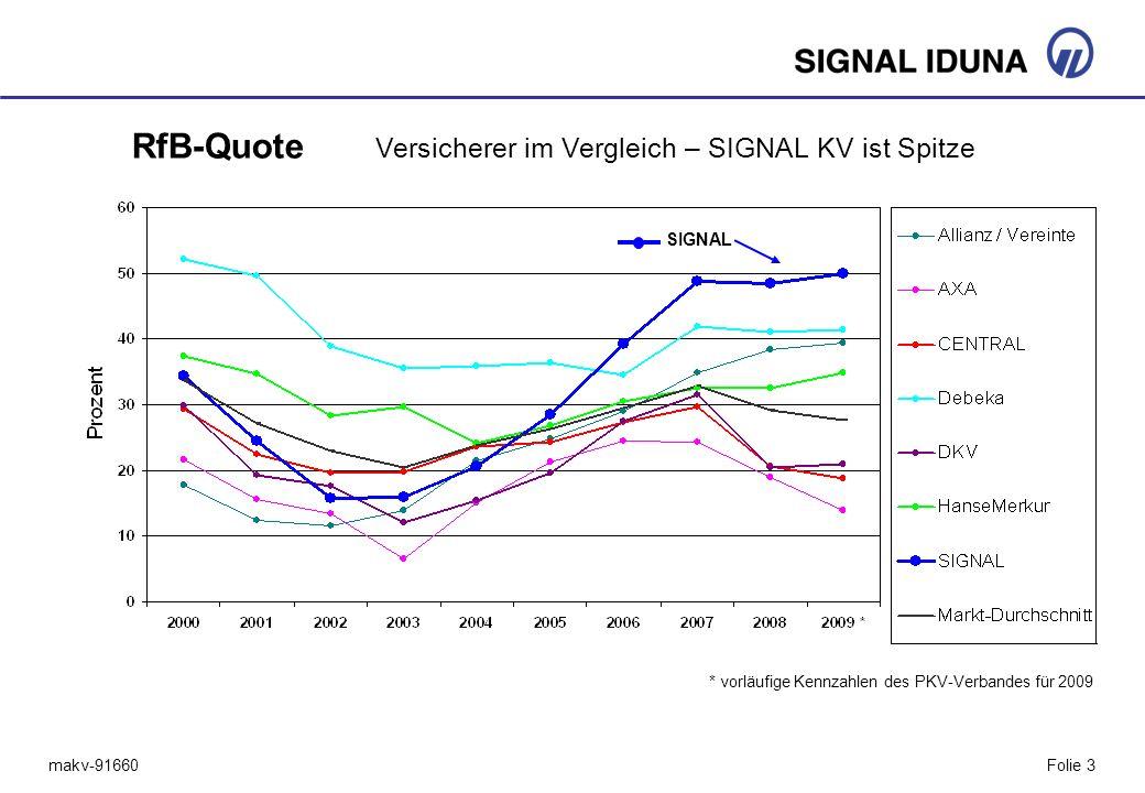 makv-91660Folie 3 RfB-Quote Versicherer im Vergleich – SIGNAL KV ist Spitze SIGNAL * vorläufige Kennzahlen des PKV-Verbandes für 2009