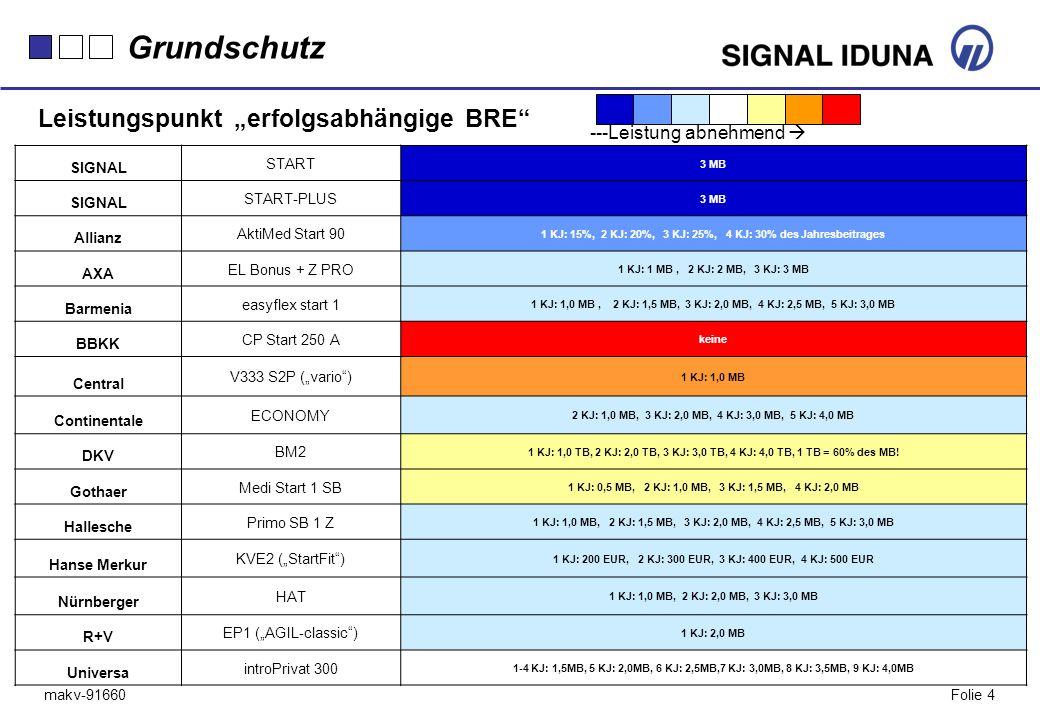 makv-91660Folie 4 SIGNAL START 3 MB SIGNAL START-PLUS 3 MB Allianz AktiMed Start 90 1 KJ: 15%, 2 KJ: 20%, 3 KJ: 25%, 4 KJ: 30% des Jahresbeitrages AXA