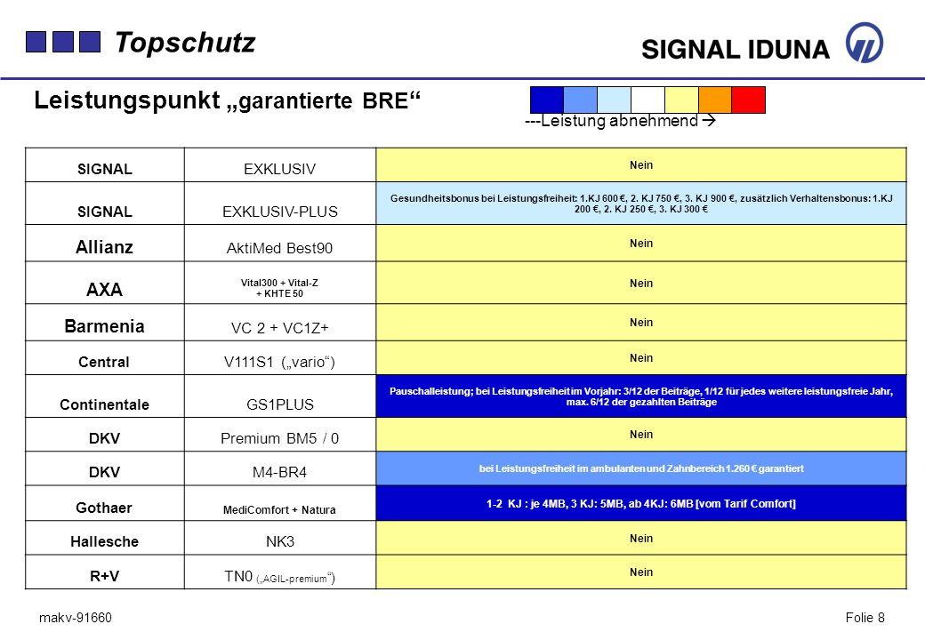 makv-91660Folie 8 SIGNALEXKLUSIV Nein SIGNALEXKLUSIV-PLUS Gesundheitsbonus bei Leistungsfreiheit: 1.KJ 600, 2. KJ 750, 3. KJ 900, zusätzlich Verhalten