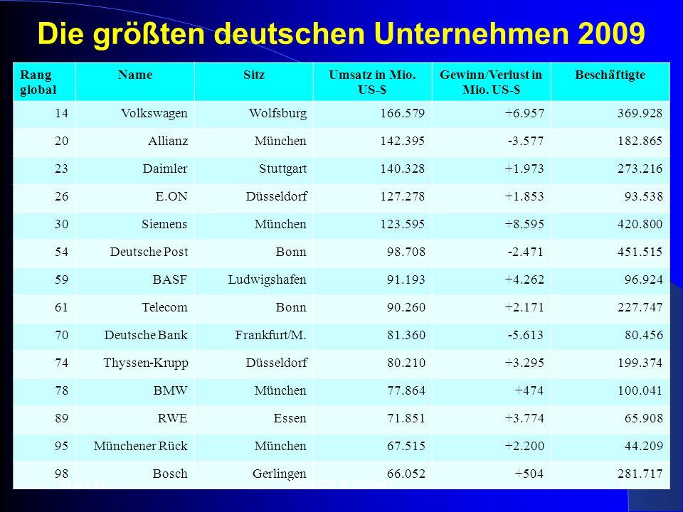 Die größten deutschen Unternehmen 2009 Rang global NameSitzUmsatz in Mio.