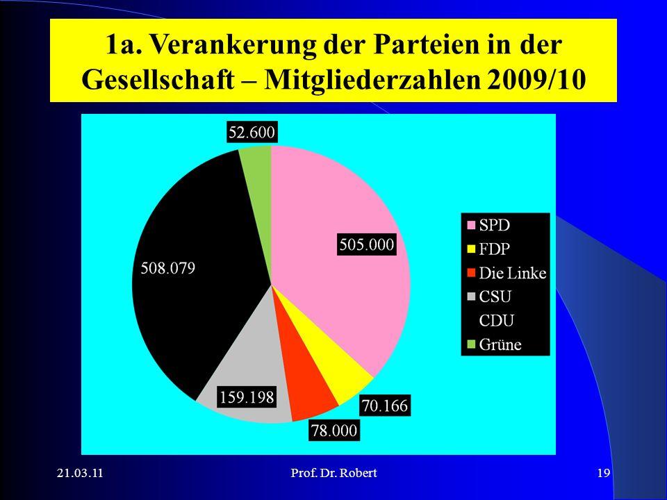 1a. Verankerung der Parteien in der Gesellschaft – Mitgliederzahlen 2009/10 21.03.11Prof.