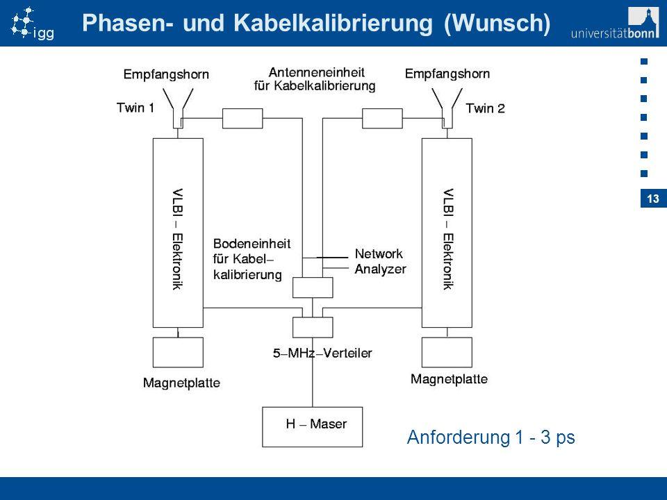 13 Phasen- und Kabelkalibrierung (Wunsch) Anforderung 1 - 3 ps
