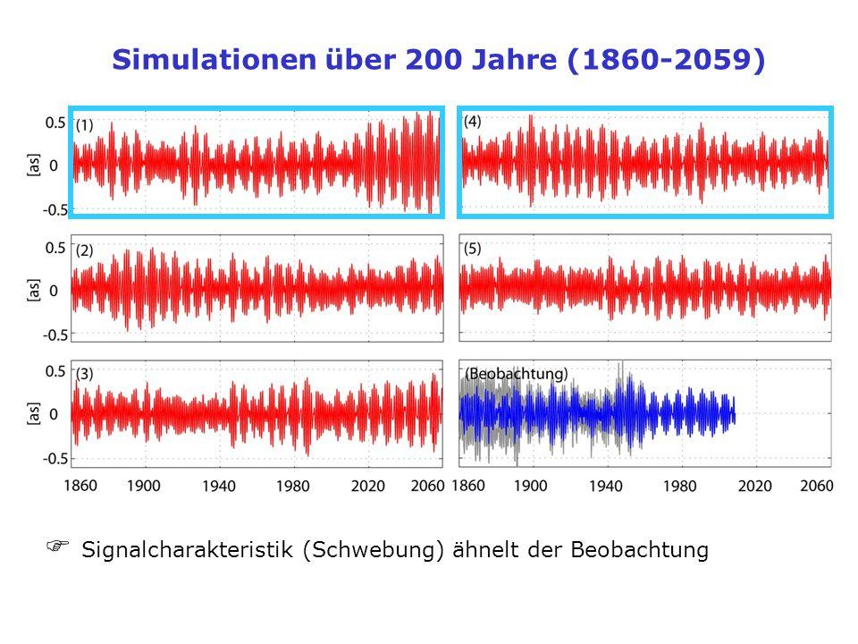 Simulationen über 200 Jahre (1860-2059) Signalcharakteristik (Schwebung) ähnelt der Beobachtung