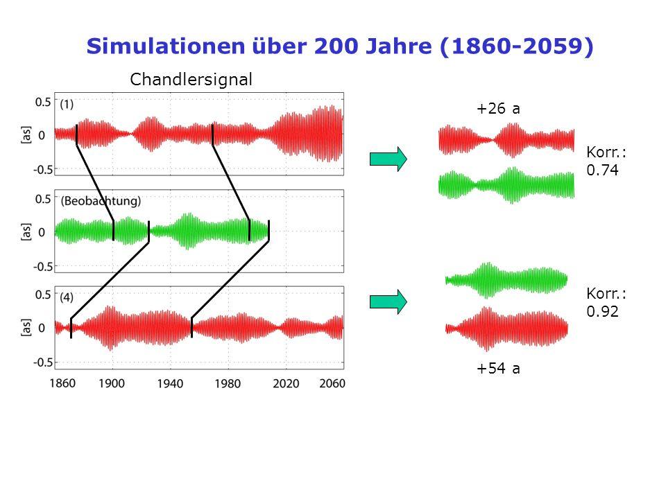 Korr.: 0.92 Korr.: 0.74 Simulationen über 200 Jahre (1860-2059) Chandlersignal +26 a +54 a