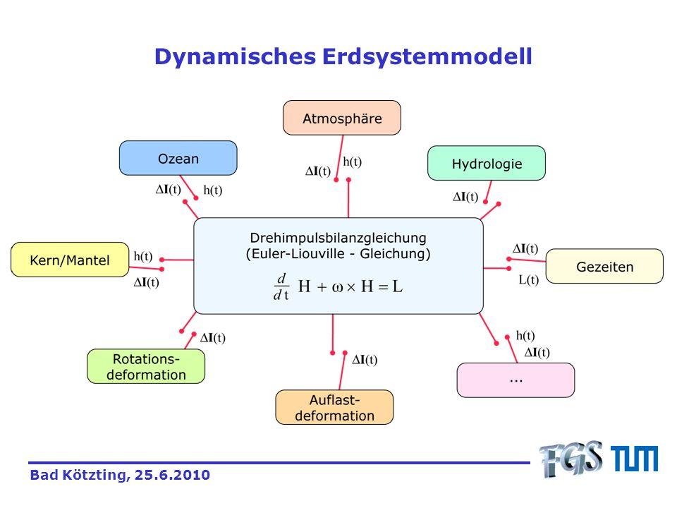 Beispiel: Vorwärts modellierte Polbewegung x-Komponente: Korr.: 0,98; RMS: 29,5 mas y-Komponente:Korr.: 0,99; RMS: 23,3 mas SimulationBeobachtung Bad Kötzting, 25.6.2010