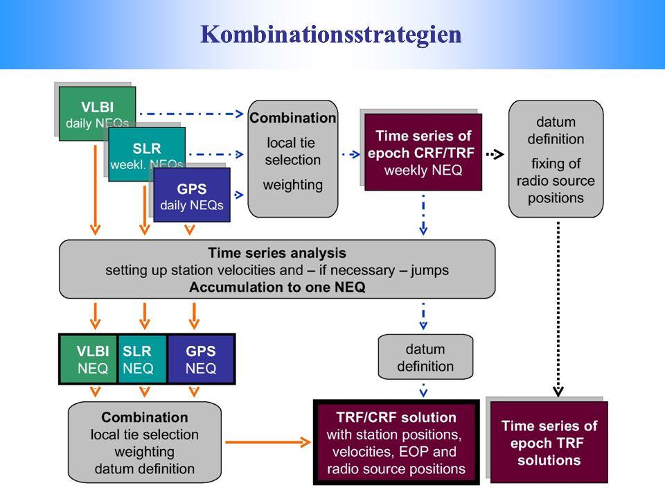 Kombinationsstrategien
