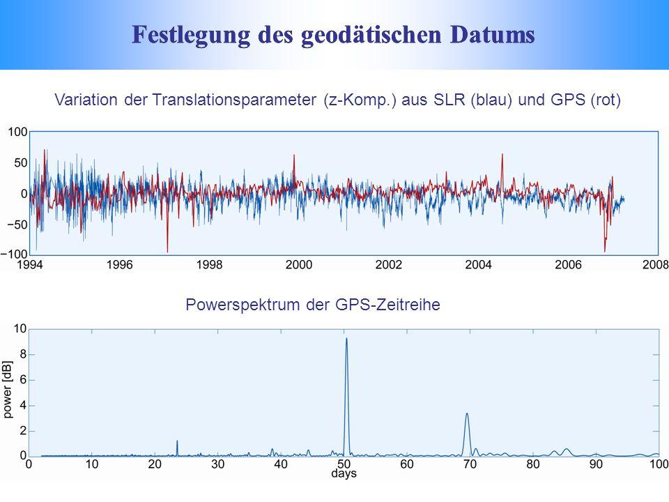 Festlegung des geodätischen Datums Variation der Translationsparameter (z-Komp.) aus SLR (blau) und GPS (rot) Powerspektrum der GPS-Zeitreihe