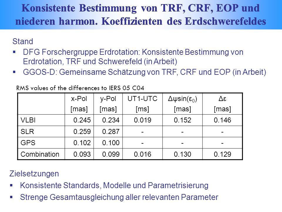 Stand DFG Forschergruppe Erdrotation: Konsistente Bestimmung von Erdrotation, TRF und Schwerefeld (in Arbeit) GGOS-D: Gemeinsame Schätzung von TRF, CRF und EOP (in Arbeit) RMS values of the differences to IERS 05 C04 x-Pol [mas] y-Pol [mas] UT1-UTC [ms] Δψsin(ε 0 ) [mas] Δε [mas] VLBI0.2450.2340.0190.1520.146 SLR0.2590.287--- GPS0.1020.100--- Combination0.0930.0990.0160.1300.129 Zielsetzungen Konsistente Standards, Modelle und Parametrisierung Strenge Gesamtausgleichung aller relevanten Parameter