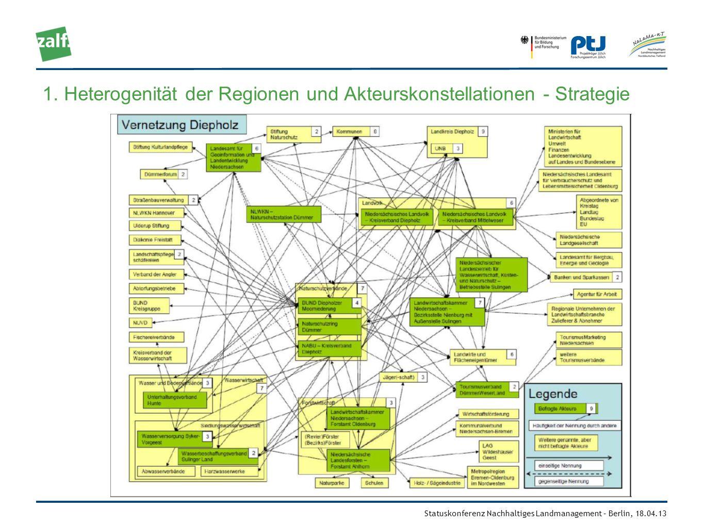 Statuskonferenz Nachhaltiges Landmanagement – Berlin, 18.04.13 1. Heterogenität der Regionen und Akteurskonstellationen - Strategie
