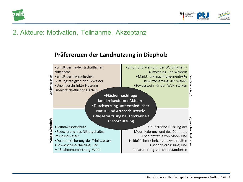 Statuskonferenz Nachhaltiges Landmanagement – Berlin, 18.04.13 Wasserwirtschaft Forstwirtschaft Querschnittsakteure Landwirtschaft Erhalt der landwirt
