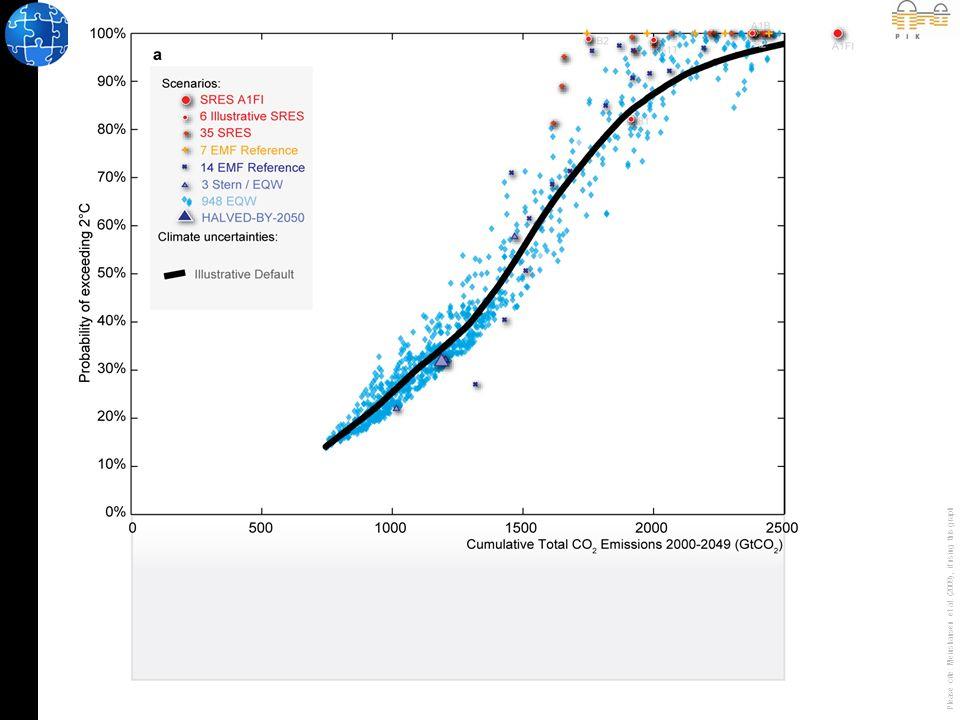 Schlussfolgerungen I Wenn wir mit einer 3 in 4 Chance unter 2°C bleiben wollen (immer noch schlechter verglichen mit russischem Roullette), dann müssen die globalen Emissionen in der ersten Hälfte dieses Jahrhunderts unter 1 Billionen Tonnen CO 2 (engl.