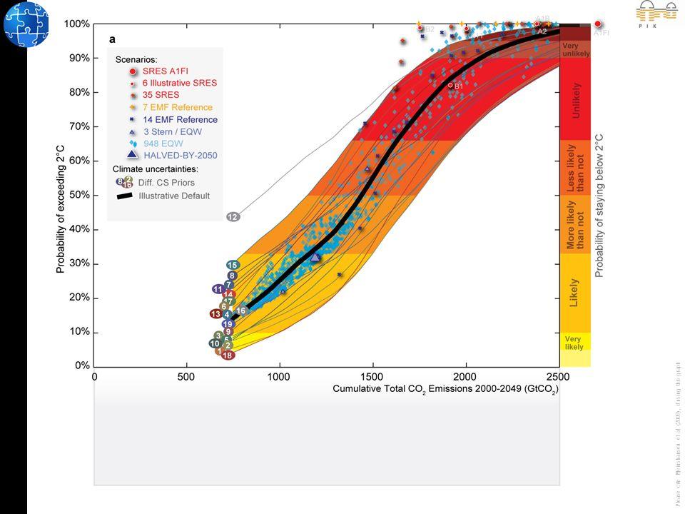 Wieviel Emissionen können wir uns bis 2050 noch leisten.