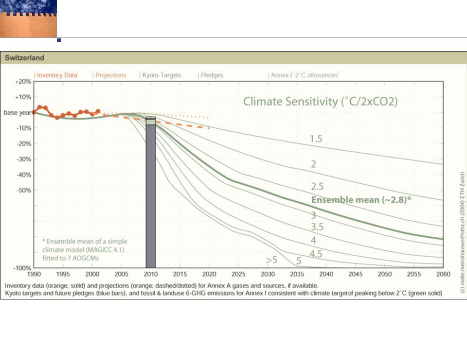 The Axis of Evil im Klimaschutz. www.fossil-of-the-day.org Auszeichungen während UN-Klimakonferenzen seit 1999