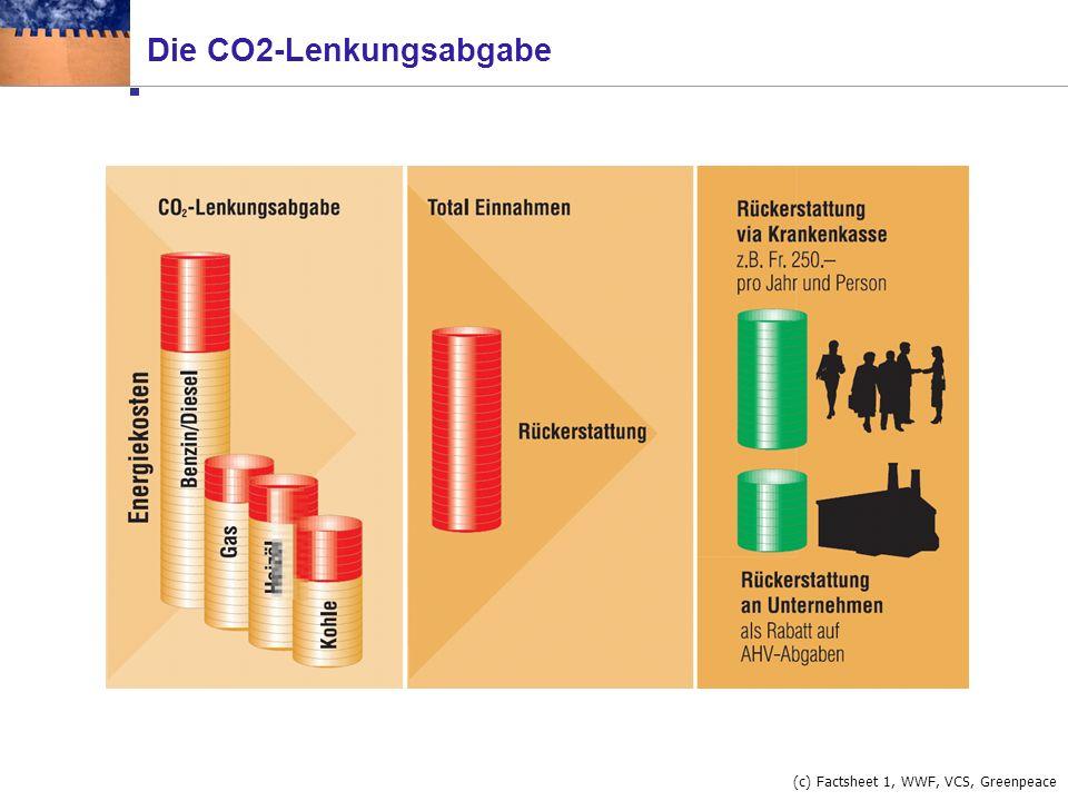 Die Ziellücke: Treibstoffe das Hauptproblem (c) Factsheet 1, WWF, VCS, Greenpeace