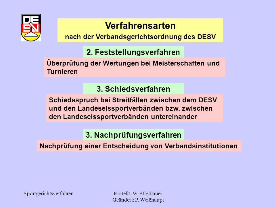 SportgerichtsverfahrenErstellt: W. Stiglbauer Geändert: P. Weißhaupt 2. Feststellungsverfahren Verfahrensarten nach der Verbandsgerichtsordnung des DE