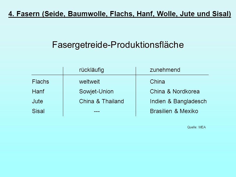 4. Fasern (Seide, Baumwolle, Flachs, Hanf, Wolle, Jute und Sisal) Fasergetreide-Produktionsfläche rückläufigzunehmend FlachsweltweitChina Sisal ---Bra