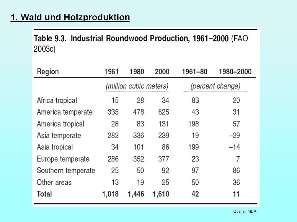 1. Wald und Holzproduktion Quelle: MEA