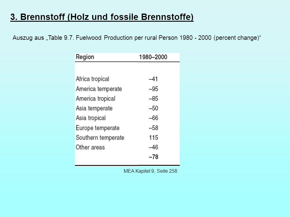 3. Brennstoff (Holz und fossile Brennstoffe) Auszug aus Table 9.7. Fuelwood Production per rural Person 1980 - 2000 (percent change) MEA Kapitel 9, Se