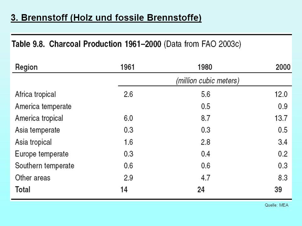 3. Brennstoff (Holz und fossile Brennstoffe) Quelle: MEA