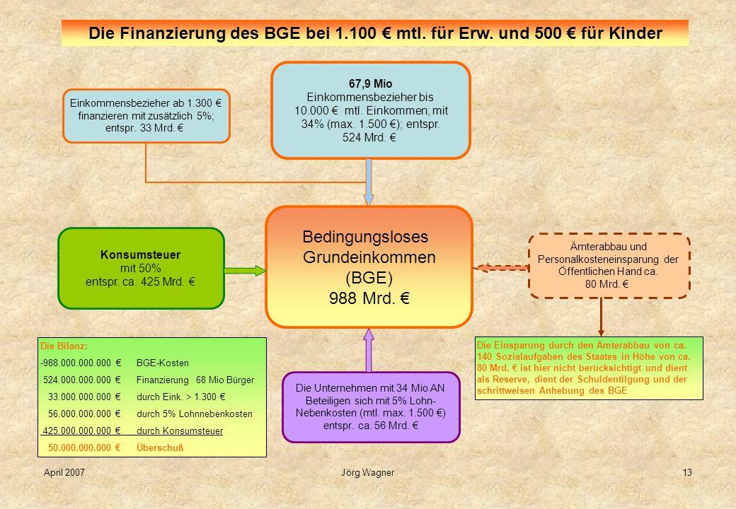 April 2007Jörg Wagner13 Bedingungsloses Grundeinkommen (BGE) 988 Mrd. Die Finanzierung des BGE bei 1.100 mtl. für Erw. und 500 für Kinder 67,9 Mio Ein