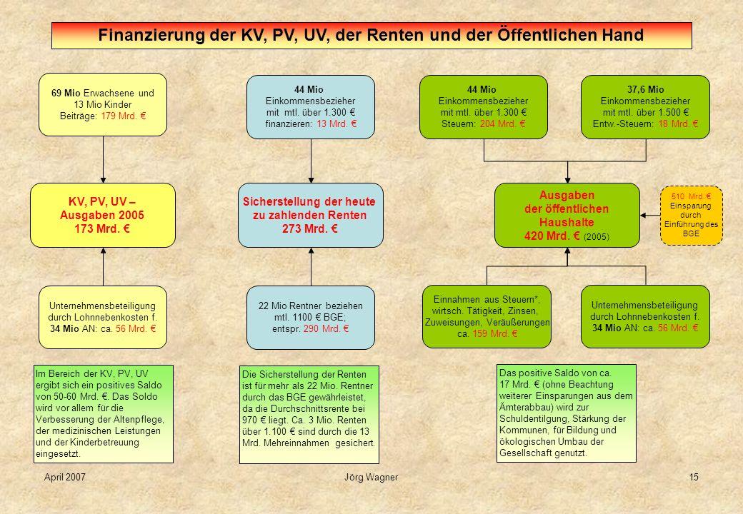 April 2007Jörg Wagner15 KV, PV, UV – Ausgaben 2005 173 Mrd. 69 Mio Erwachsene und 13 Mio Kinder Beiträge: 179 Mrd. Unternehmensbeteiligung durch Lohnn