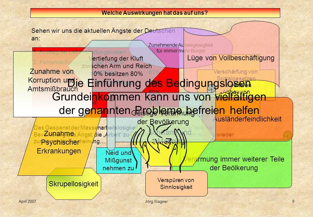 April 2007Jörg Wagner9 Welche Auswirkungen hat das auf uns? Sehen wir uns die aktuellen Ängste der Deutschen an: 1. Anstieg der Lebenshaltungskosten70