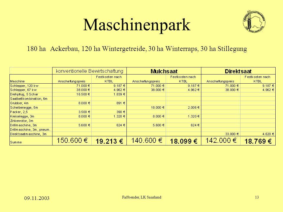09.11.2003 Faßbender, LK Saarland13 Maschinenpark 180 ha Ackerbau, 120 ha Wintergetreide, 30 ha Winterraps, 30 ha Stillegung