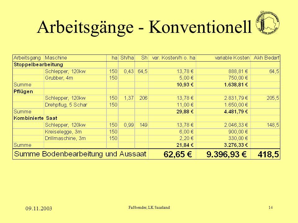 09.11.2003 Faßbender, LK Saarland14 Arbeitsgänge - Konventionell