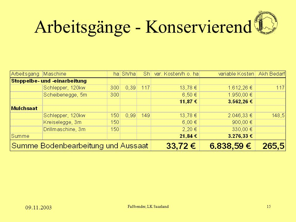 09.11.2003 Faßbender, LK Saarland15 Arbeitsgänge - Konservierend