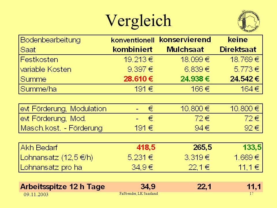 09.11.2003 Faßbender, LK Saarland17 Vergleich