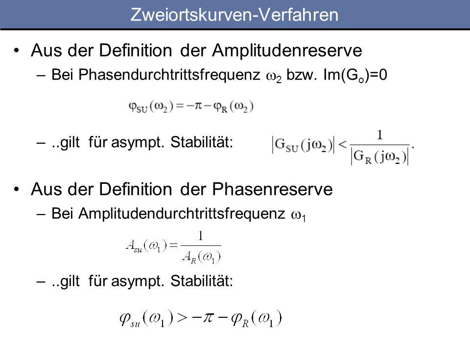 Zweiortskurven-Verfahren Aus der Definition der Amplitudenreserve –Bei Phasendurchtrittsfrequenz 2 bzw.