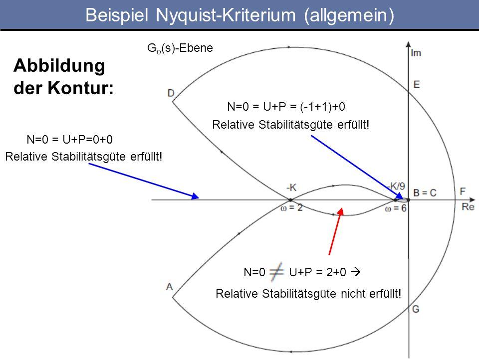 Abbildung der Kontur: G o (s)-Ebene N=0 = U+P=0+0 N=0 = U+P = (-1+1)+0 N=0 U+P = 2+0 Relative Stabilitätsgüte nicht erfüllt.