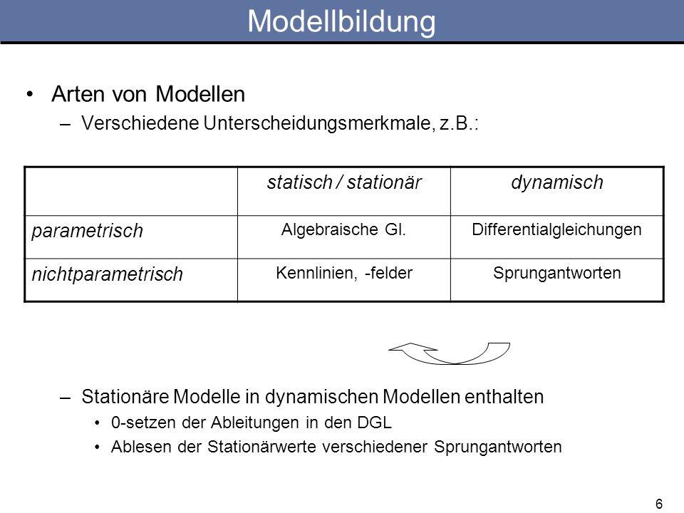 17 Aufgabe 2: Modellierung CD-Pickup-Arm Reales System Idealisierungen notwendig: –Schwenkwinkel klein: –Lineare Drehfedercharakteristik: –NL-Beziehung für Magnetkräfte: –Arbeitspunkt in Mittellage des Systems ( x=0 bei i=0 )