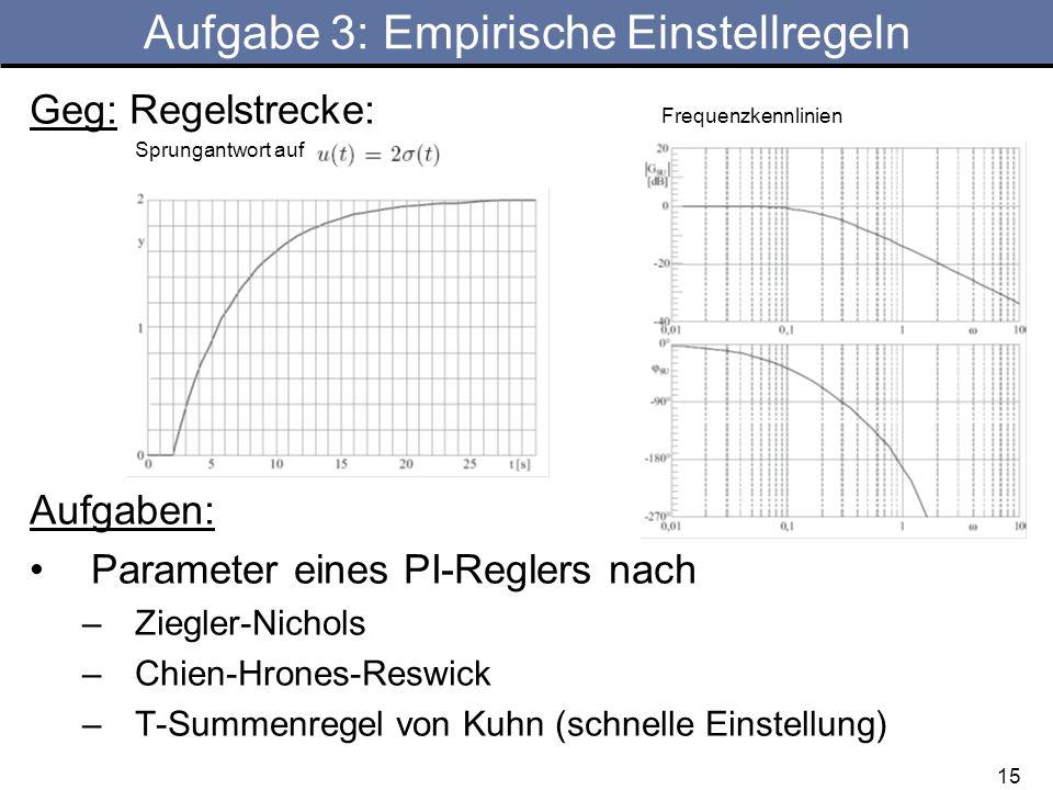 15 Aufgabe 3: Empirische Einstellregeln Geg: Regelstrecke: Frequenzkennlinien Sprungantwort auf Aufgaben: Parameter eines PI-Reglers nach –Ziegler-Nichols –Chien-Hrones-Reswick –T-Summenregel von Kuhn (schnelle Einstellung)