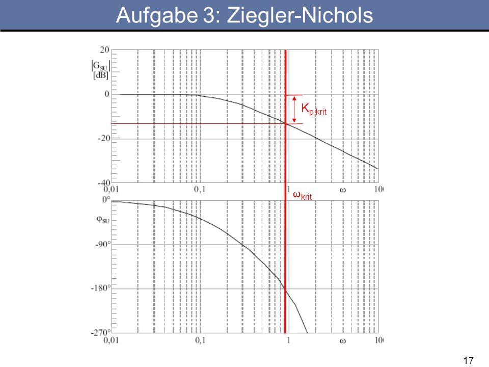 17 Aufgabe 3: Ziegler-Nichols krit K p,krit