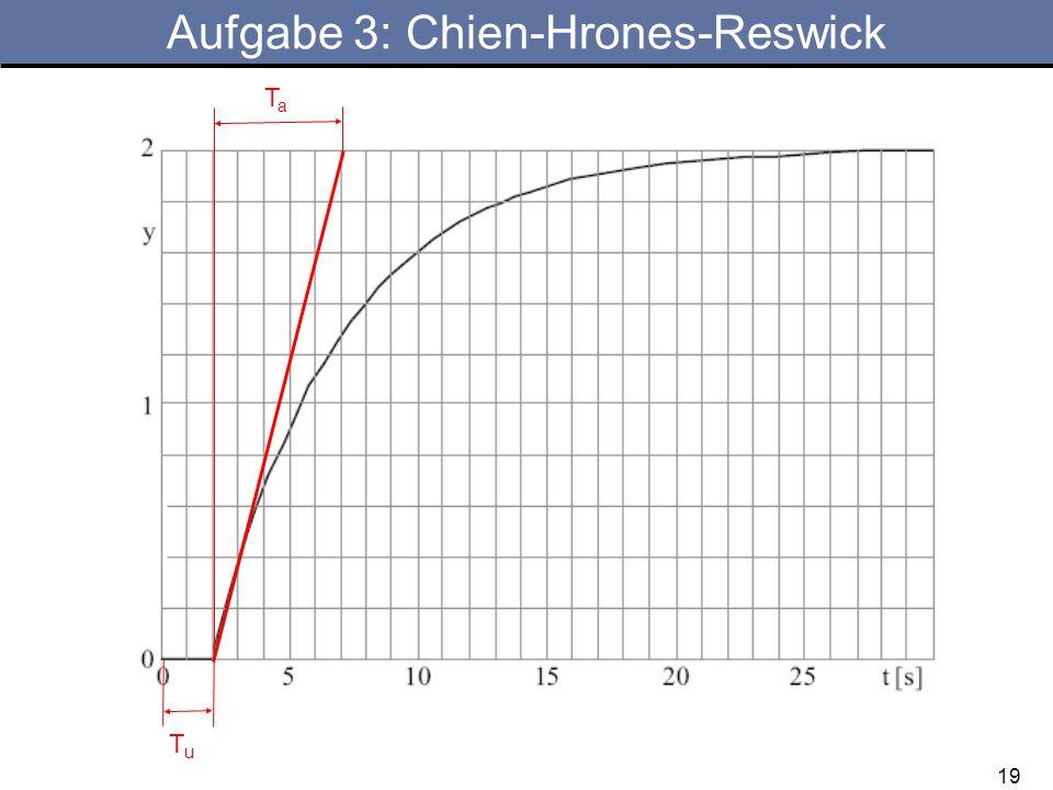 19 Aufgabe 3: Chien-Hrones-Reswick TaTa TuTu