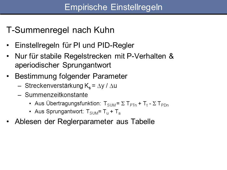 Empirische Einstellregeln T-Summenregel nach Kuhn Einstellregeln für PI und PID-Regler Nur für stabile Regelstrecken mit P-Verhalten & aperiodischer Sprungantwort Bestimmung folgender Parameter –Streckenverstärkung K s = y / u –Summenzeitkonstante Aus Übertragungsfunktion: T SUM = T PTn + T t - T PDn Aus Sprungantwort: T SUM = T u + T a Ablesen der Reglerparameter aus Tabelle