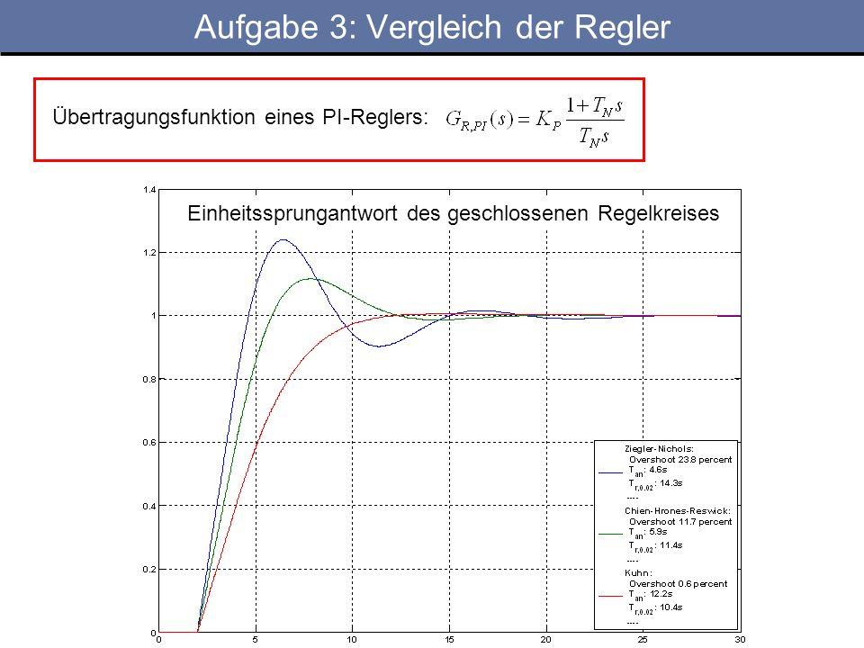 Aufgabe 3: Vergleich der Regler Übertragungsfunktion eines PI-Reglers: Einheitssprungantwort des geschlossenen Regelkreises