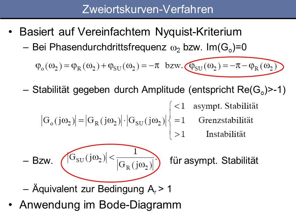Zweiortskurven-Verfahren Basiert auf Vereinfachtem Nyquist-Kriterium –Bei Phasendurchdrittsfrequenz 2 bzw. Im(G o )=0 –Stabilität gegeben durch Amplit