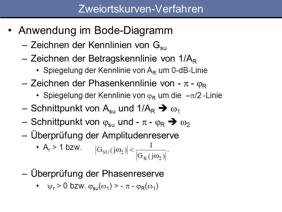 Zweiortskurven-Verfahren Anwendung im Bode-Diagramm –Zeichnen der Kennlinien von G su –Zeichnen der Betragskennlinie von 1/A R Spiegelung der Kennlinie von A R um 0-dB-Linie –Zeichnen der Phasenkennlinie von - - R Spiegelung der Kennlinie von R um die – /2 -Linie –Schnittpunkt von A su und 1/A R 1 –Schnittpunkt von su und - - R 2 –Überprüfung der Amplitudenreserve A r > 1 bzw.